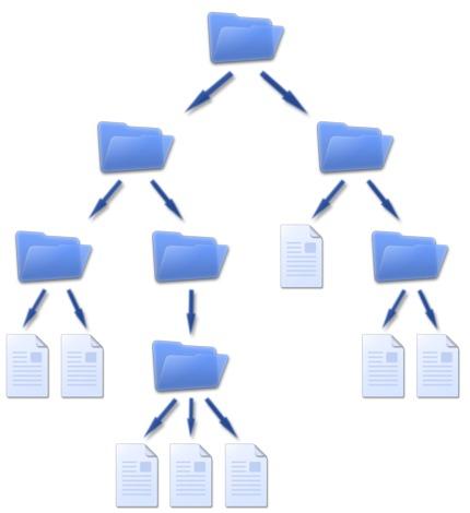 Normalmente los archivos y carpetas se organizan jerárquicamente.